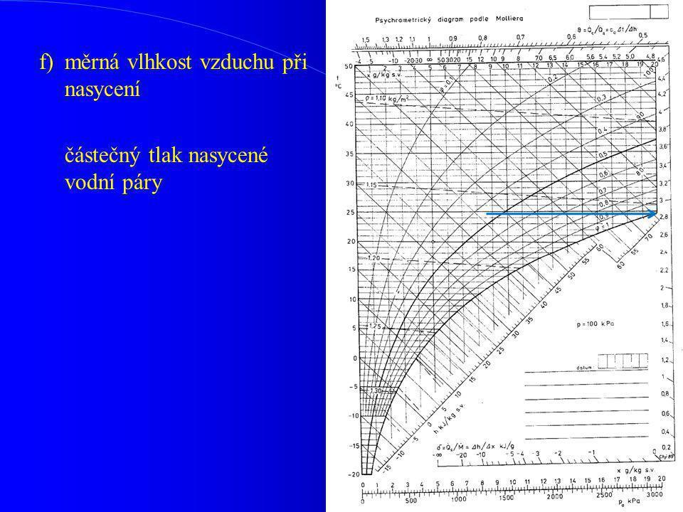 f)měrná vlhkost vzduchu při nasycení částečný tlak nasycené vodní páry