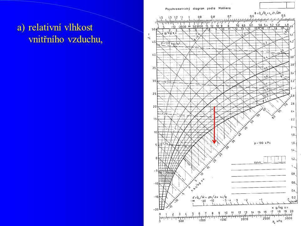 a)relativní vlhkost vnitřního vzduchu,