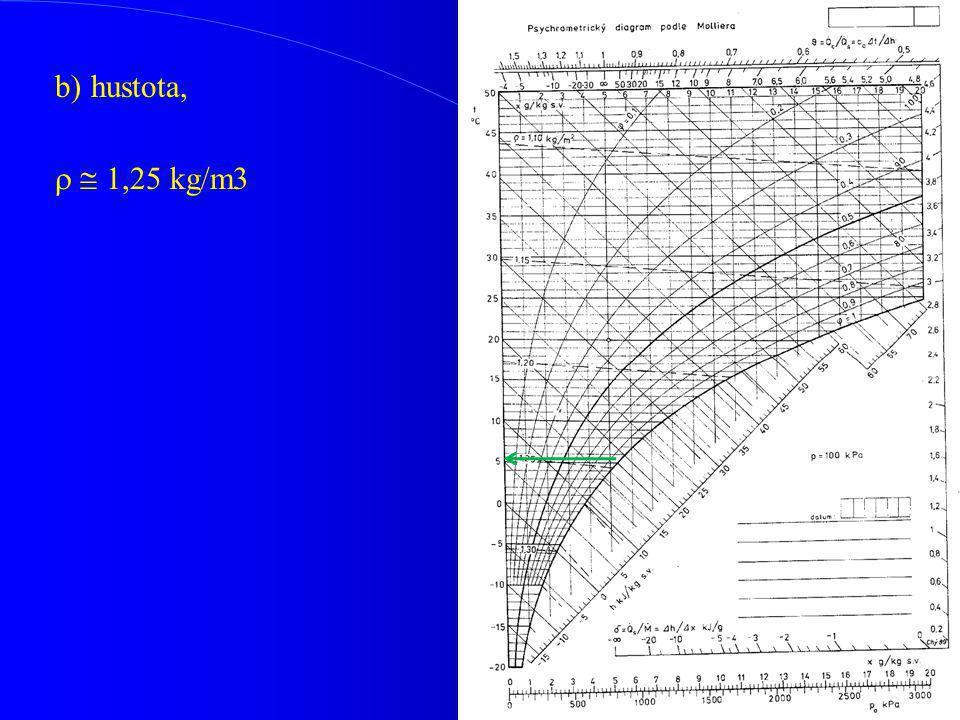 b)hustota,   1,25 kg/m3