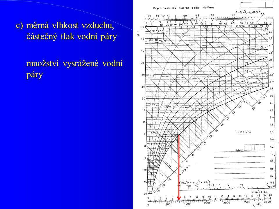 c)měrná vlhkost vzduchu, částečný tlak vodní páry množství vysrážené vodní páry