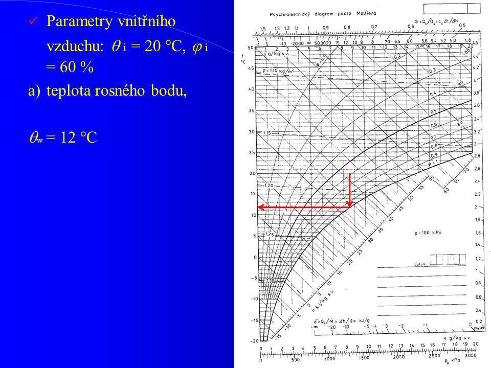 Parametry vnitřního vzduchu:  i = 20 °C,  i = 60 % a)teplota rosného bodu,  w = 12 °C