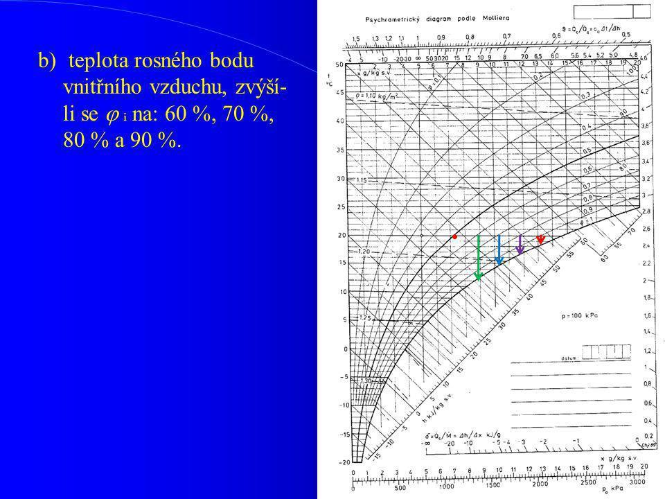 b) teplota rosného bodu vnitřního vzduchu, zvýší- li se  i na: 60 %, 70 %, 80 % a 90 %.
