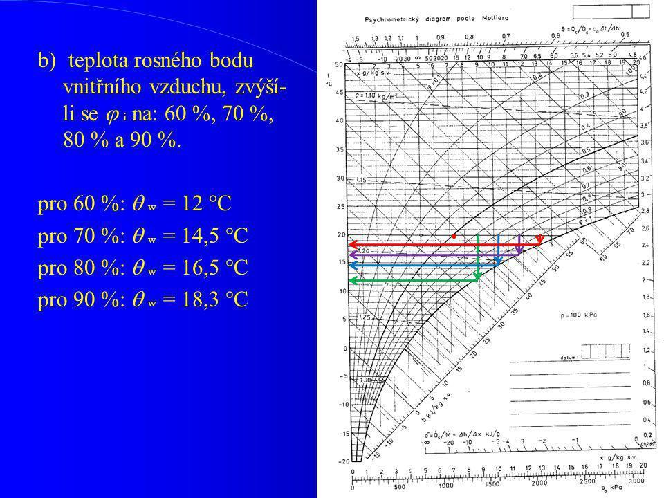 pro 60 %:  w = 12 °C pro 70 %:  w = 14,5 °C pro 80 %:  w = 16,5 °C pro 90 %:  w = 18,3 °C