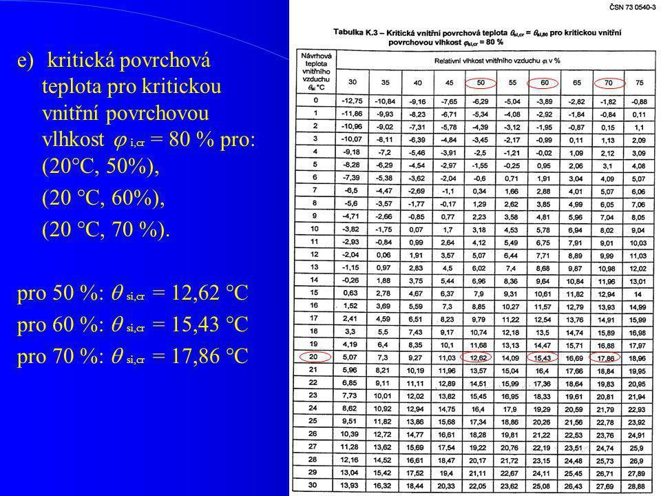 e) kritická povrchová teplota pro kritickou vnitřní povrchovou vlhkost  i,cr = 80 % pro: (20°C, 50%), (20 °C, 60%), (20 °C, 70 %). pro 50 %:  si,cr