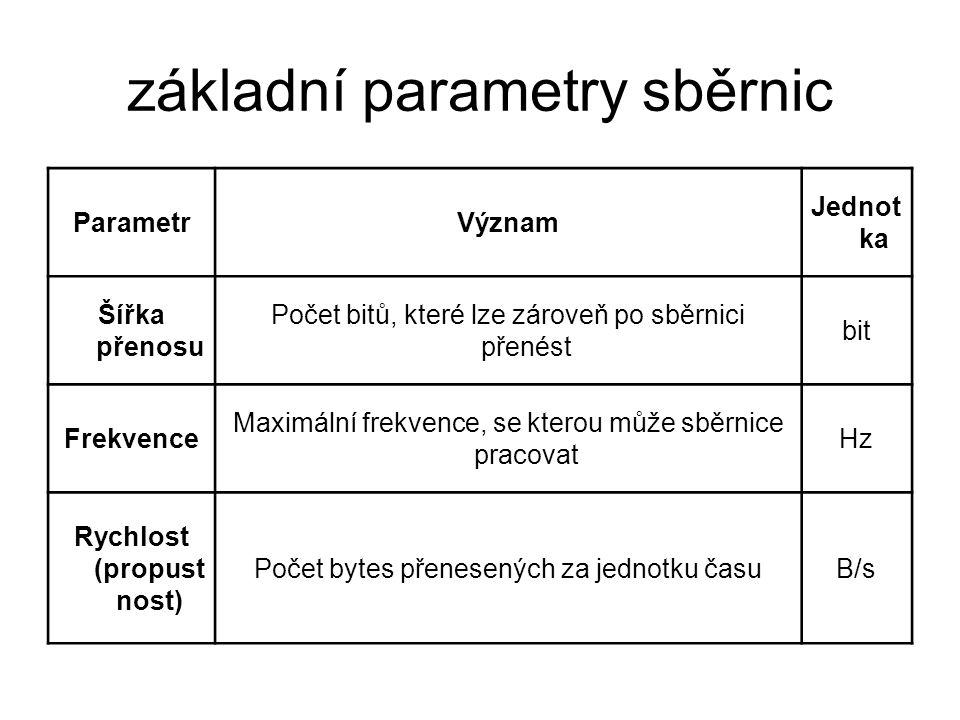 základní parametry sběrnic ParametrVýznam Jednot ka Šířka přenosu Počet bitů, které lze zároveň po sběrnici přenést bit Frekvence Maximální frekvence,