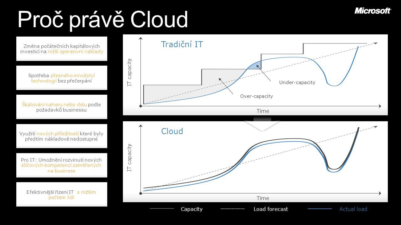 Pro IT: Umožnění rozvinutí nových klíčových kompetencí zaměřených na business IT capacity Time Cloud Efektivnější řízení IT s nižším počtem lidí Změna počátečních kapitálových investicí na nižší operativní náklady Škálování nahoru nebo dolu podle požadavků businessu Spotřeba přesného množství technologií bez přečerpání Využití nových příležitostí které byly předtím nákladově nedostupné Load forecastActual loadCapacity Time IT capacity Tradiční IT Over-capacity Under-capacity Proč právě Cloud