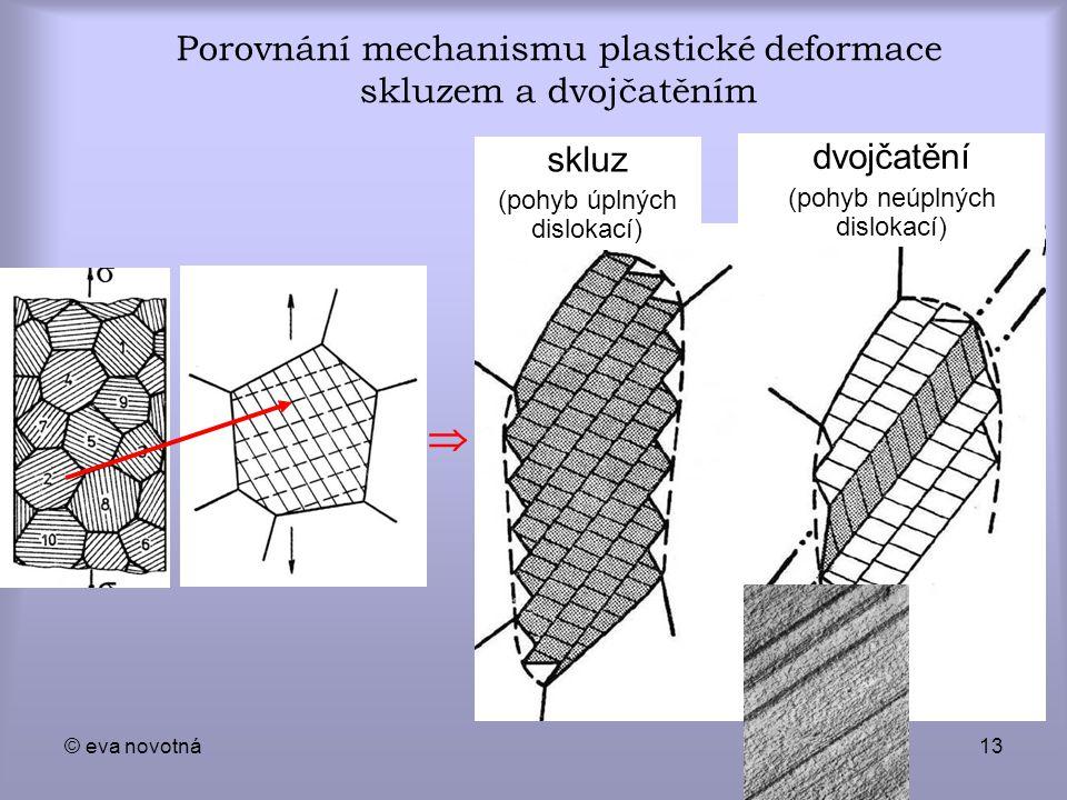 © eva novotná13 Porovnání mechanismu plastické deformace skluzem a dvojčatěním skluz (pohyb úplných dislokací) dvojčatění (pohyb neúplných dislokací)