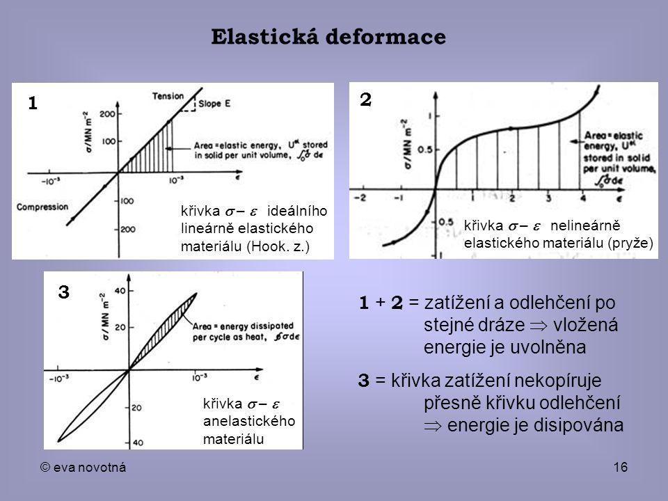 © eva novotná16 křivka  –  ideálního lineárně elastického materiálu (Hook. z.) křivka  –  nelineárně elastického materiálu (pryže) 2 1 + 2 =
