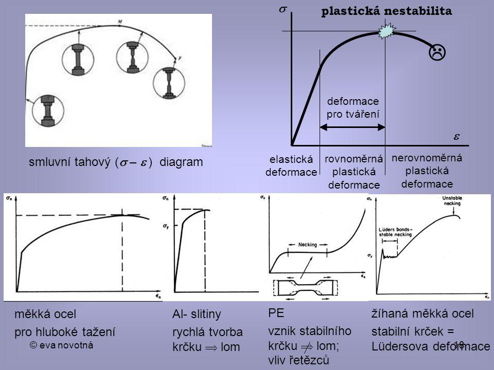 © eva novotná18 smluvní tahový (  –  ) diagram   elastická deformace rovnoměrná plastická deformace nerovnoměrná plastická deformace  deformace