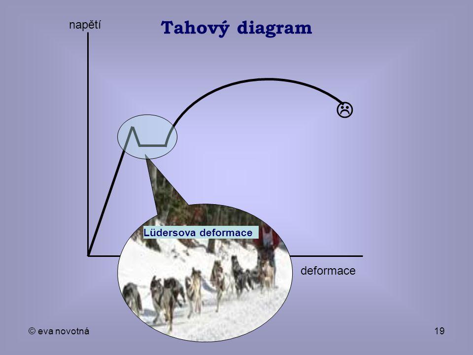© eva novotná19 Tahový diagram  deformace napětí Lüdersova deformace