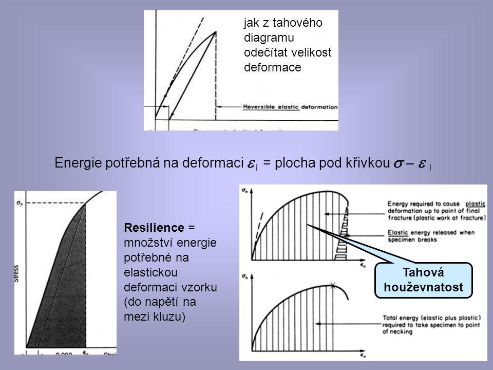 © eva novotná22 jak z tahového diagramu odečítat velikost deformace Energie potřebná na deformaci  i = plocha pod křivkou   –  i Resilience = množ