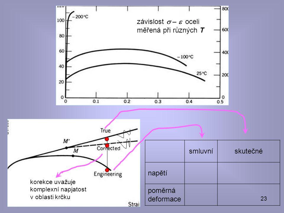 © eva novotná23 smluvnískutečné napětí poměrná deformace závislost  –  oceli měřená při různých T korekce uvažuje komplexní napjatost v oblasti krč
