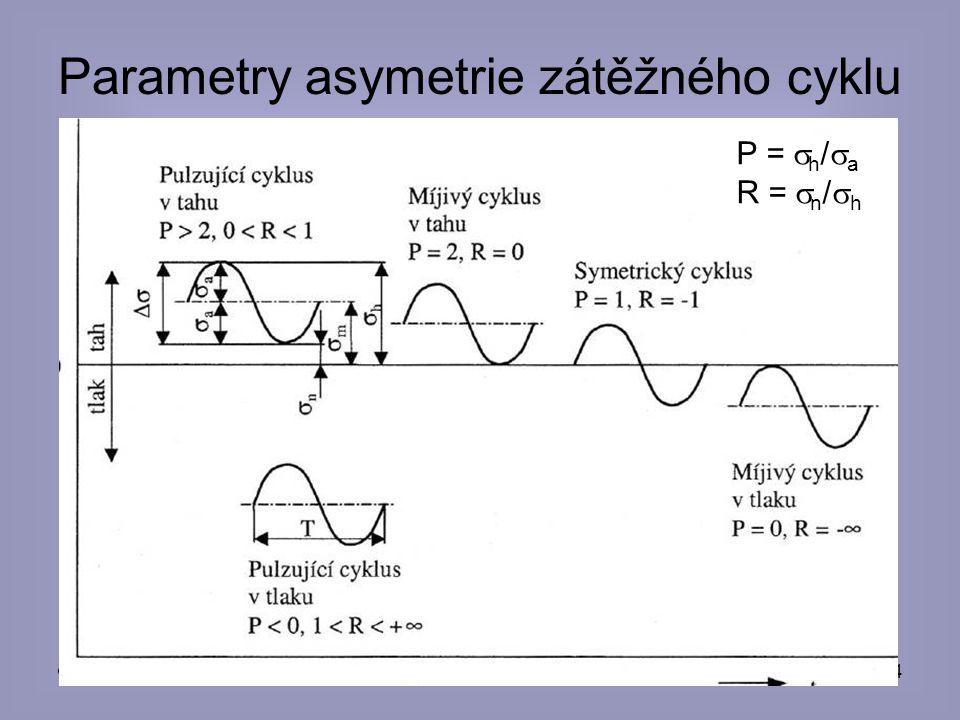 © eva novotná44 Parametry asymetrie zátěžného cyklu P =  h /  a R =  n /  h