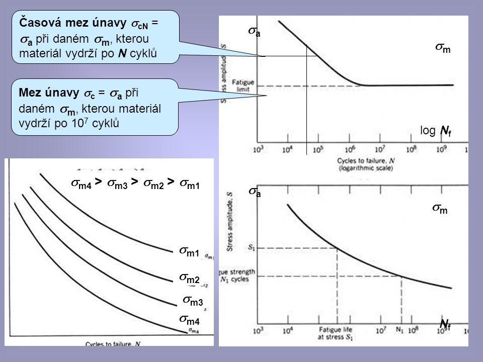 © eva novotná47 Mez únavy  c =  a při daném  m, kterou materiál vydrží po 10 7 cyklů Časová mez únavy  cN =  a při daném  m, kterou materiál vyd
