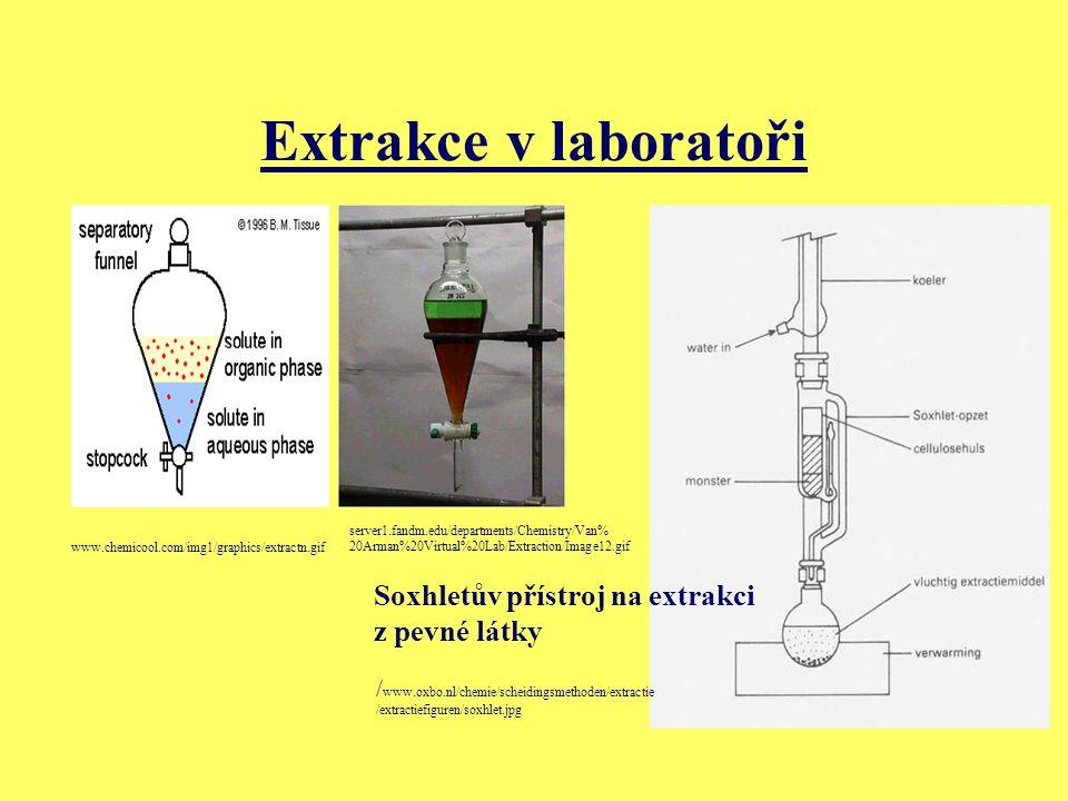 Extrakce v laboratoři www.chemicool.com/img1/graphics/extractn.gif server1.fandm.edu/departments/Chemistry/Van% 20Arman%20Virtual%20Lab/Extraction/Ima