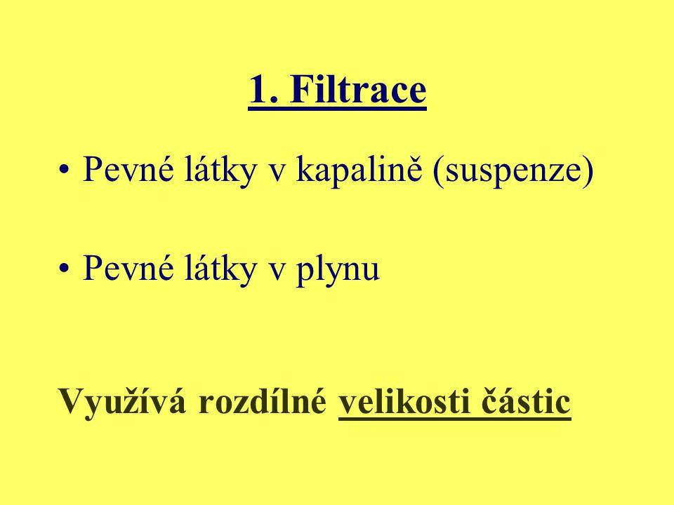 1. Filtrace Pevné látky v kapalině (suspenze) Pevné látky v plynu Využívá rozdílné velikosti částic