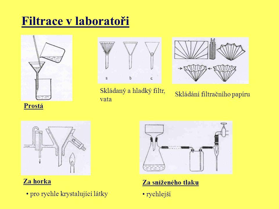 Filtrace v laboratoři Prostá Skládaný a hladký filtr, vata Skládání filtračního papíru Za horka Za sníženého tlaku pro rychle krystalující látky rychl