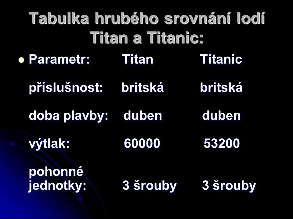 Tabulka hrubého srovnání lodí Titan a Titanic: Parametr: Titan Titanic příslušnost: britská britská doba plavby: duben duben výtlak: 60000 53200 pohon