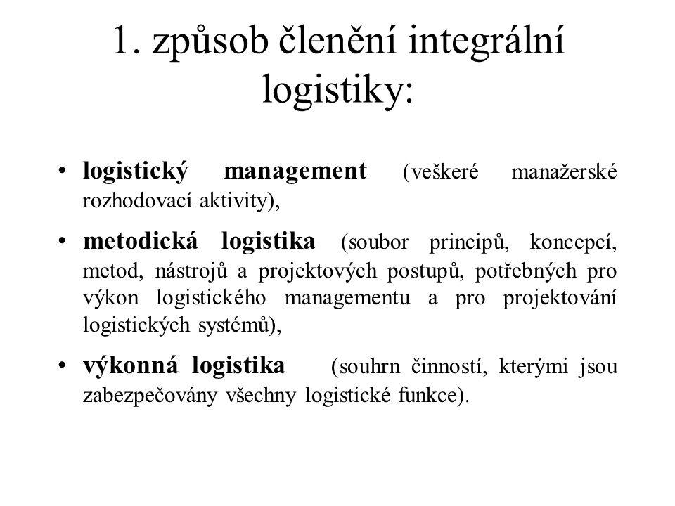 1. způsob členění integrální logistiky: logistický management (veškeré manažerské rozhodovací aktivity), metodická logistika (soubor principů, koncepc
