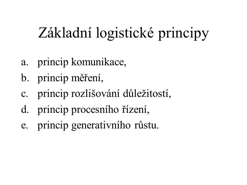 Základní logistické principy a.princip komunikace, b.princip měření, c.princip rozlišování důležitostí, d.princip procesního řízení, e.princip generat