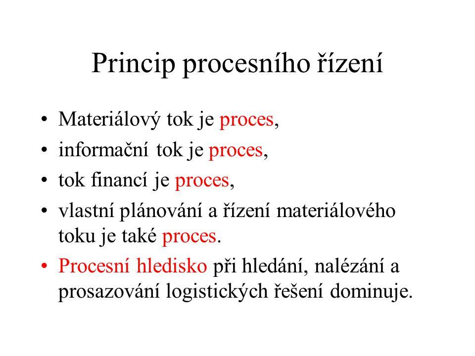 Princip procesního řízení Materiálový tok je proces, informační tok je proces, tok financí je proces, vlastní plánování a řízení materiálového toku je