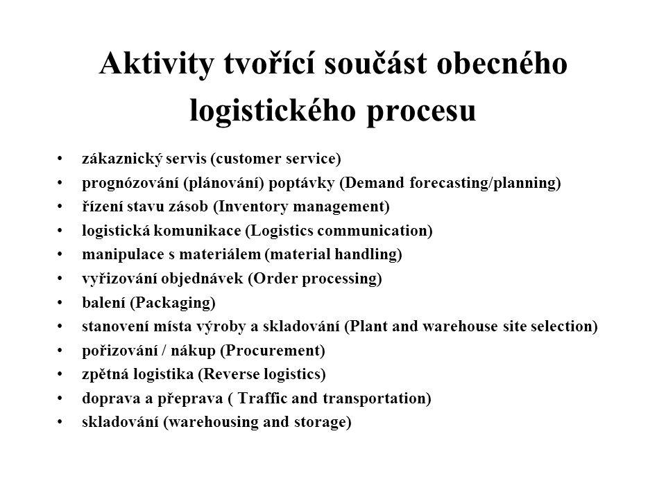 Aktivity tvořící součást obecného logistického procesu zákaznický servis (customer service) prognózování (plánování) poptávky (Demand forecasting/plan