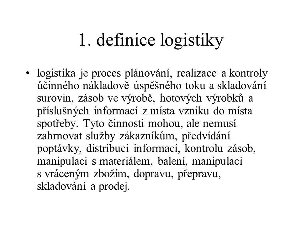 1. definice logistiky logistika je proces plánování, realizace a kontroly účinného nákladově úspěšného toku a skladování surovin, zásob ve výrobě, hot
