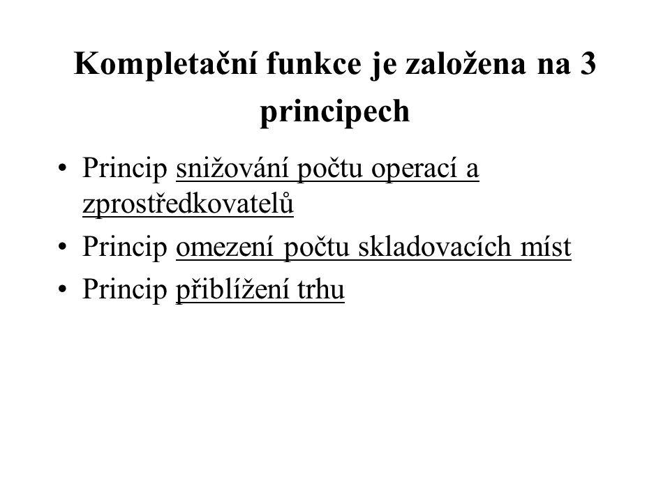 Kompletační funkce je založena na 3 principech Princip snižování počtu operací a zprostředkovatelů Princip omezení počtu skladovacích míst Princip při