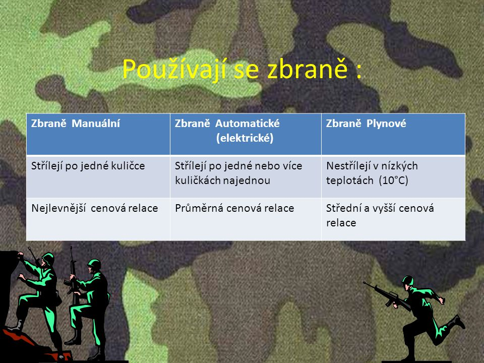 Používají se zbraně : Zbraně ManuálníZbraně Automatické (elektrické) Zbraně Plynové Střílejí po jedné kuličceStřílejí po jedné nebo více kuličkách naj