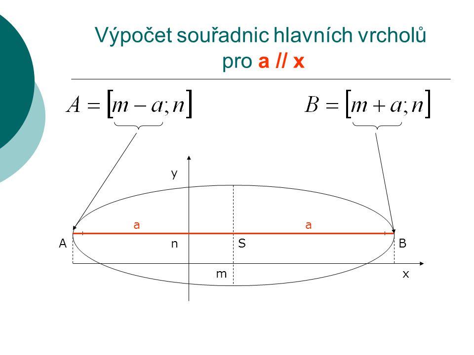 Výpočet souřadnic hlavních vrcholů pro a // x S y xm n A a B a