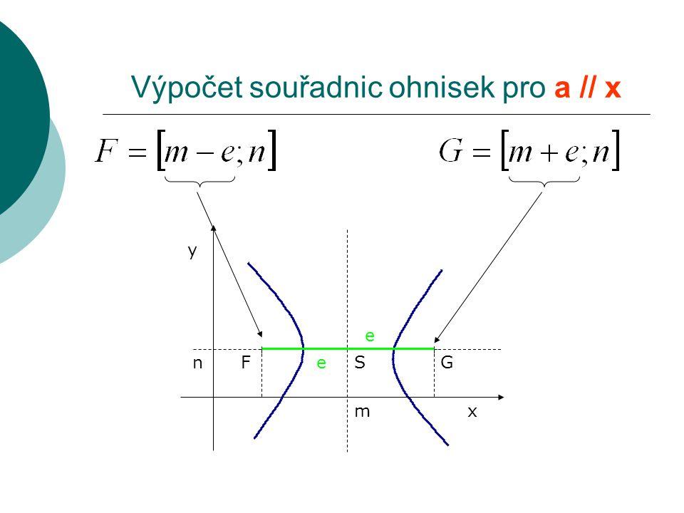 x y S m n Výpočet souřadnic ohnisek pro a // x FeG e