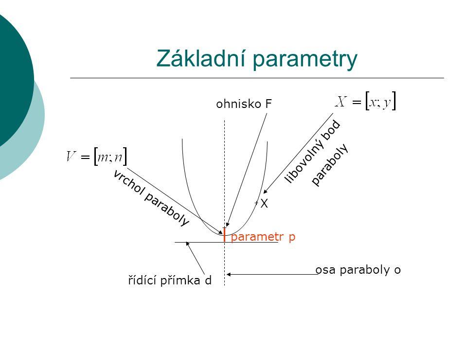 Základní parametry libovolný bod paraboly řídící přímka d parametr p X vrchol paraboly osa paraboly o ohnisko F