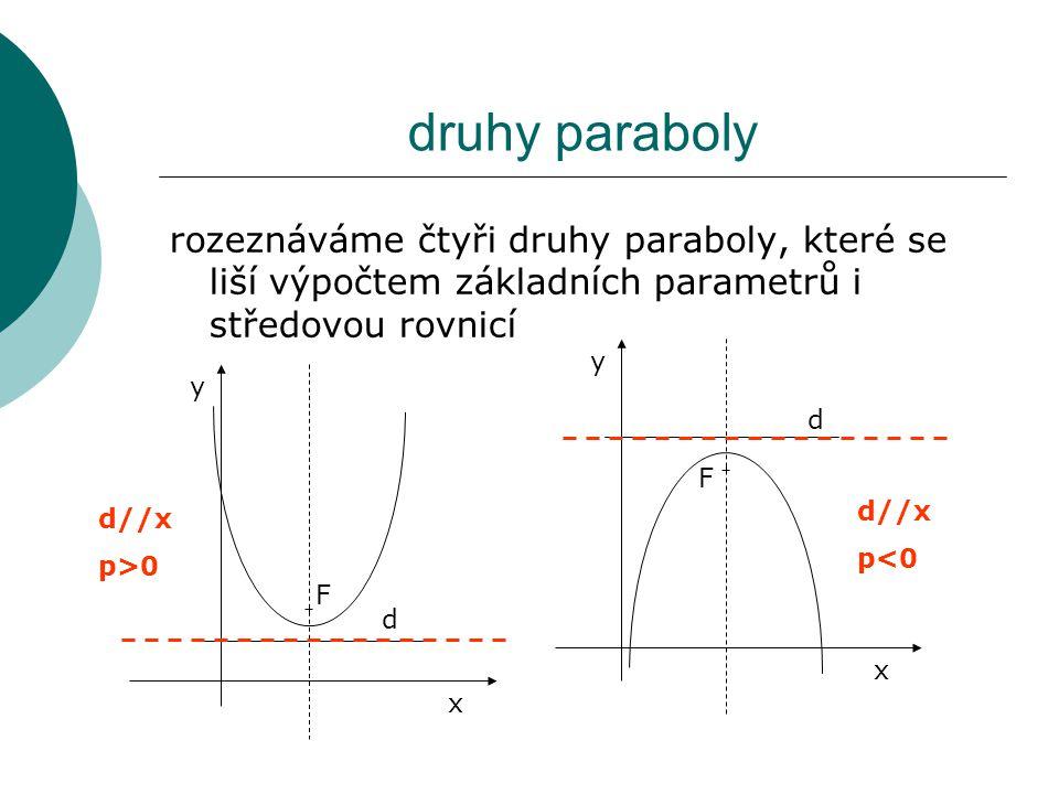 druhy paraboly rozeznáváme čtyři druhy paraboly, které se liší výpočtem základních parametrů i středovou rovnicí F d x y d//x p>0 F d x y d//x p<0