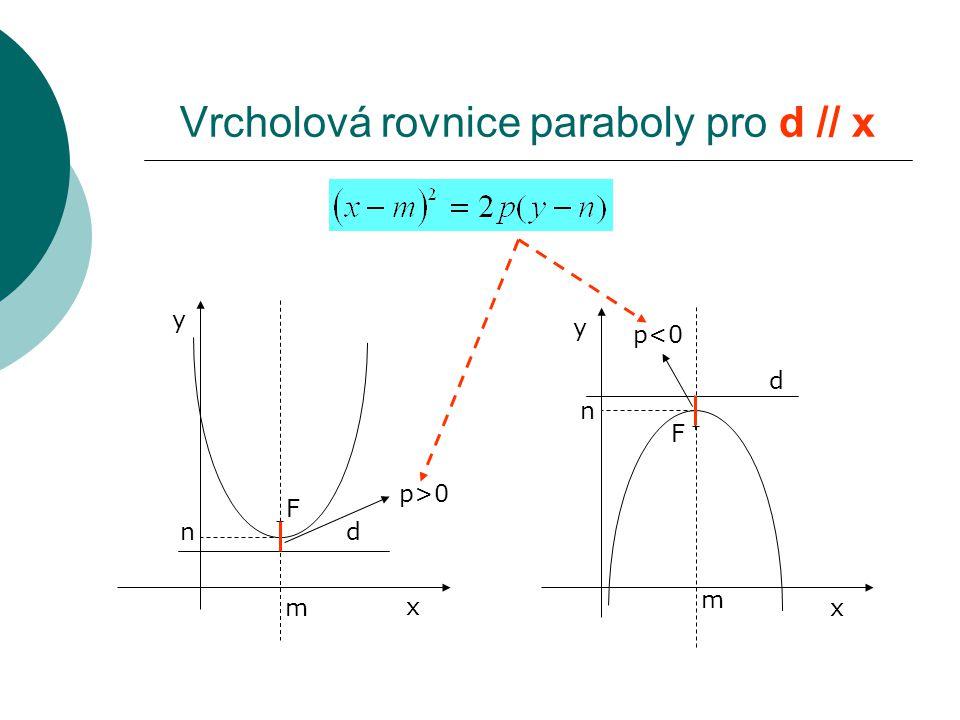 Vrcholová rovnice paraboly pro d // x F d x y m n p>0p>0 F d x y n m p<0p<0