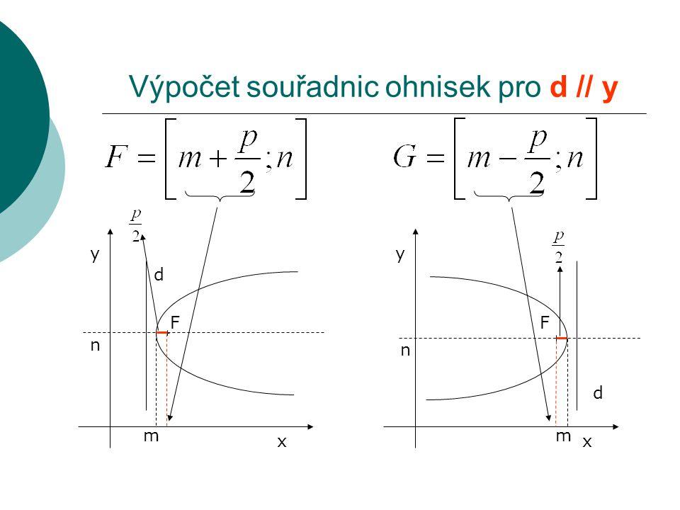 F d x y m n F d x y m n Výpočet souřadnic ohnisek pro d // y