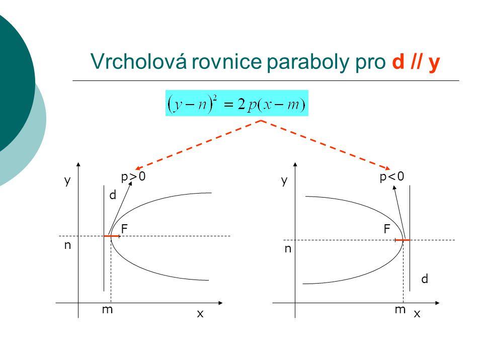 F d x y m n F d x y m n Vrcholová rovnice paraboly pro d // y p>0p>0p<0p<0