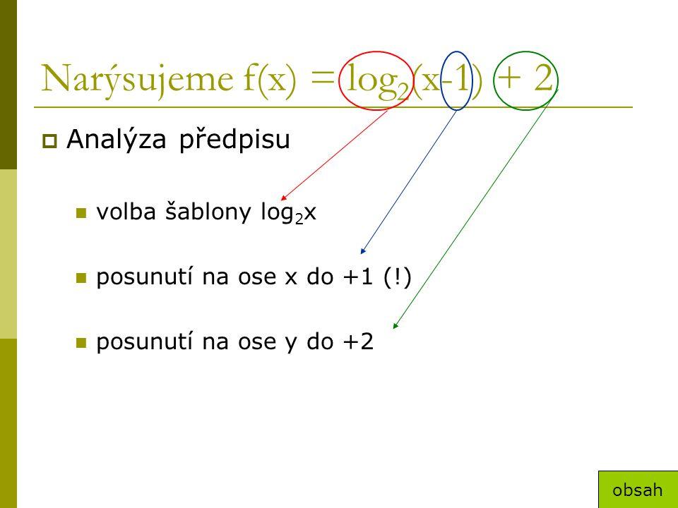 Narýsujeme f(x) = log 2 (x-1) + 2  Analýza předpisu volba šablony log 2 x posunutí na ose x do +1 (!) posunutí na ose y do +2 obsah