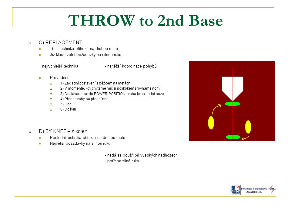 THROW to 2nd Base  C) REPLACEMENT Třetí technika příhozu na druhou metu.