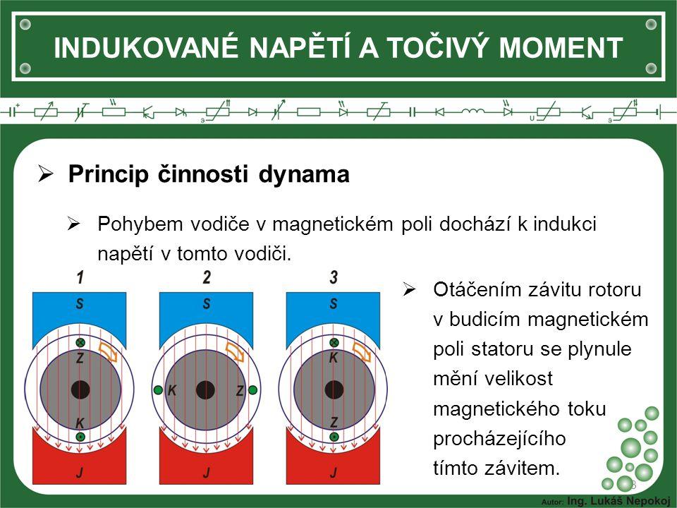 INDUKOVANÉ NAPĚTÍ A TOČIVÝ MOMENT 3  Otáčením závitu rotoru v budicím magnetickém poli statoru se plynule mění velikost magnetického toku procházejícího tímto závitem.