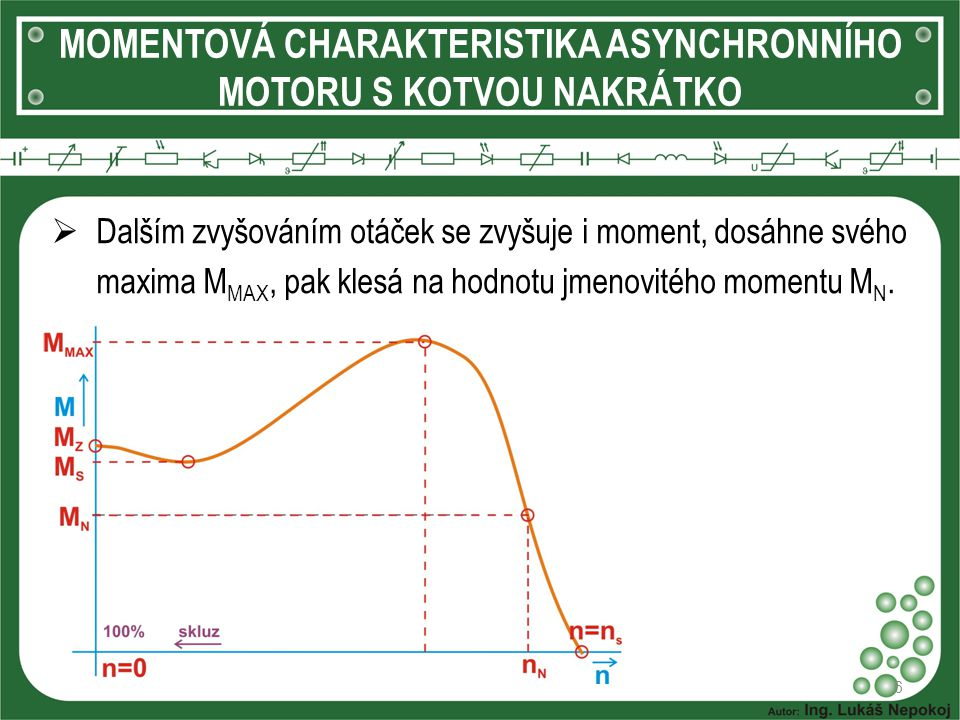 MOMENTOVÁ CHARAKTERISTIKA ASYNCHRONNÍHO MOTORU S KOTVOU NAKRÁTKO 6  Dalším zvyšováním otáček se zvyšuje i moment, dosáhne svého maxima M MAX, pak kle
