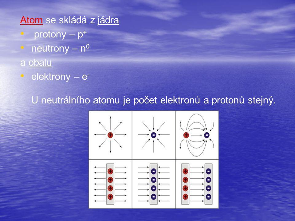 Atom se skládá z jádra protony – p + neutrony – n 0 a obalu elektrony – e - U neutrálního atomu je počet elektronů a protonů stejný.