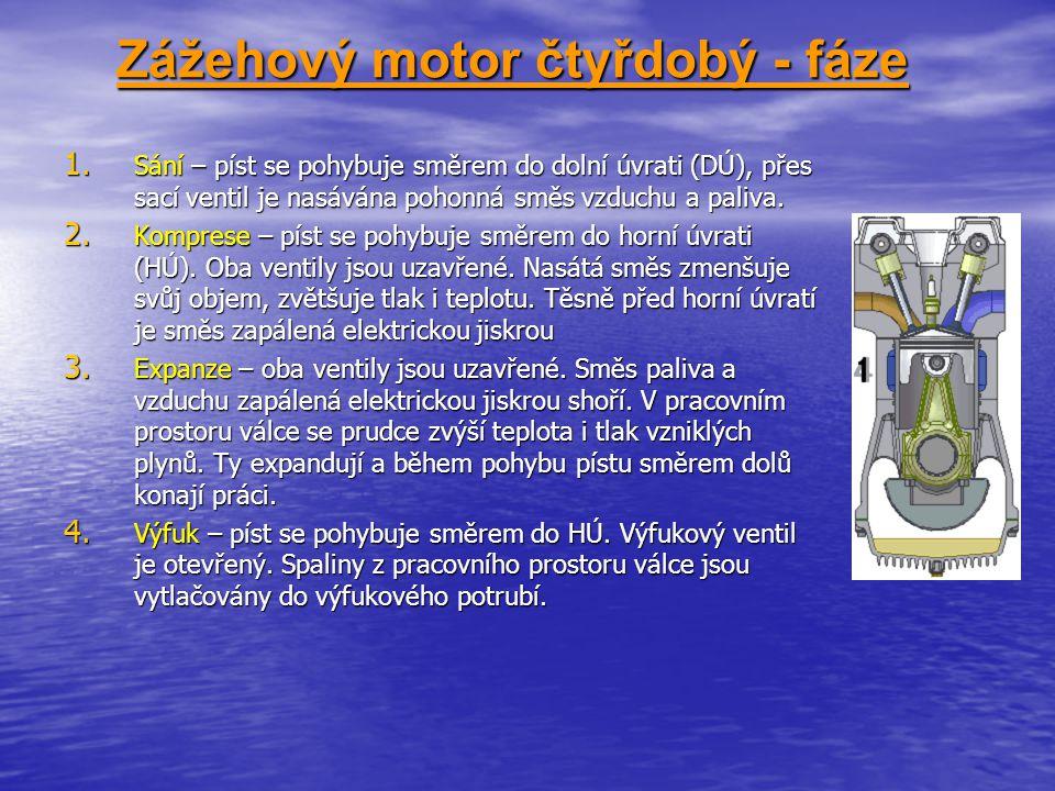Zážehový motor čtyřdobý - fáze 1. Sání – píst se pohybuje směrem do dolní úvrati (DÚ), přes sací ventil je nasávána pohonná směs vzduchu a paliva. 2.