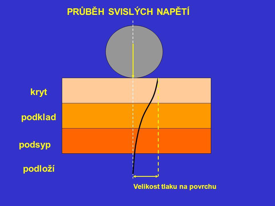 kryt podklad podsyp podloží Velikost tlaku na povrchu PRŮBĚH SVISLÝCH NAPĚTÍ