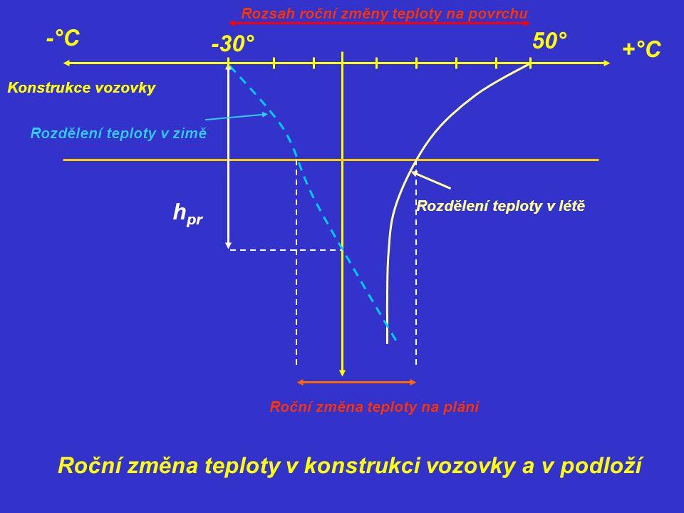 Konstrukce vozovky h pr Rozdělení teploty v zimě -30° 50° -°C +°C Rozdělení teploty v létě Roční změna teploty na pláni Roční změna teploty v konstruk
