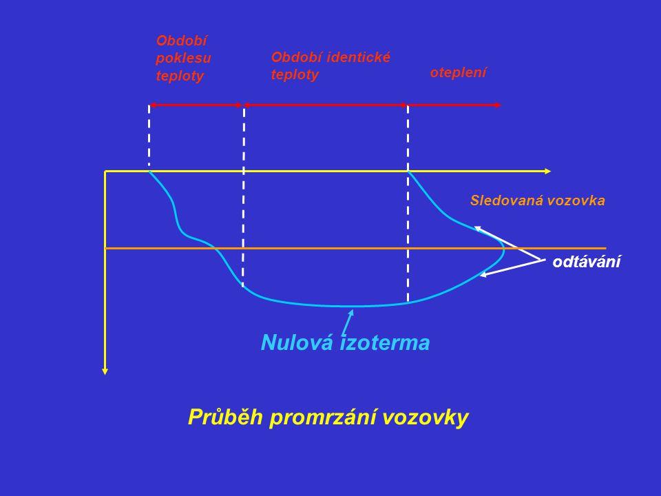 Nulová izoterma Období poklesu teploty Období identické teploty oteplení odtávání Sledovaná vozovka Průběh promrzání vozovky