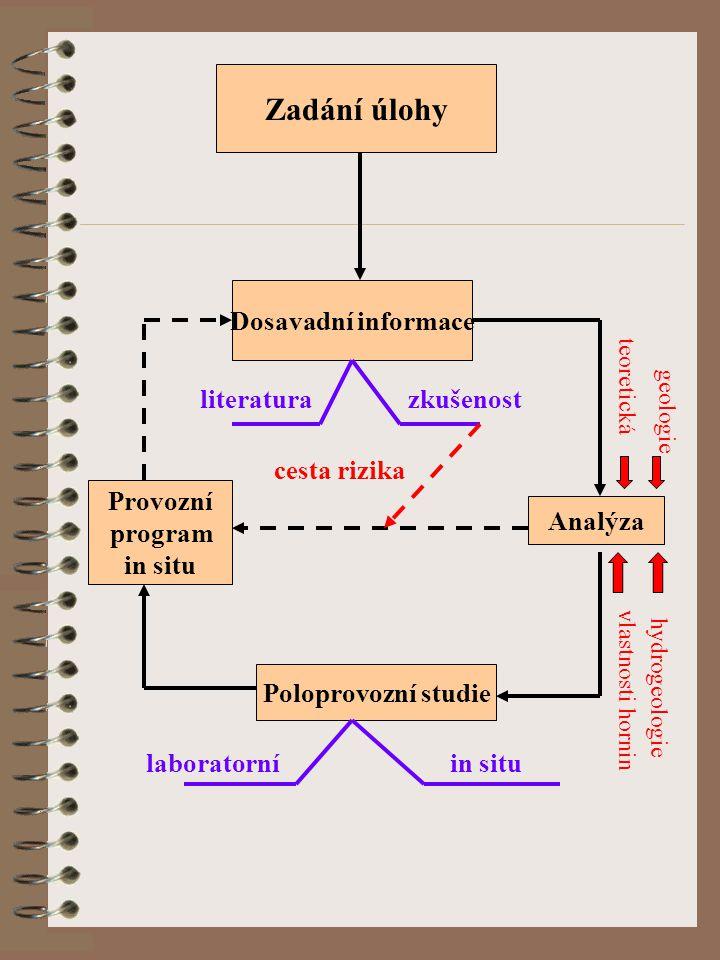 Zadání úlohy Dosavadní informace Analýza Poloprovozní studie Provozní program in situ laboratorníin situ literaturazkušenost cesta rizika teoretická geologie vlastnosti hornin hydrogeologie