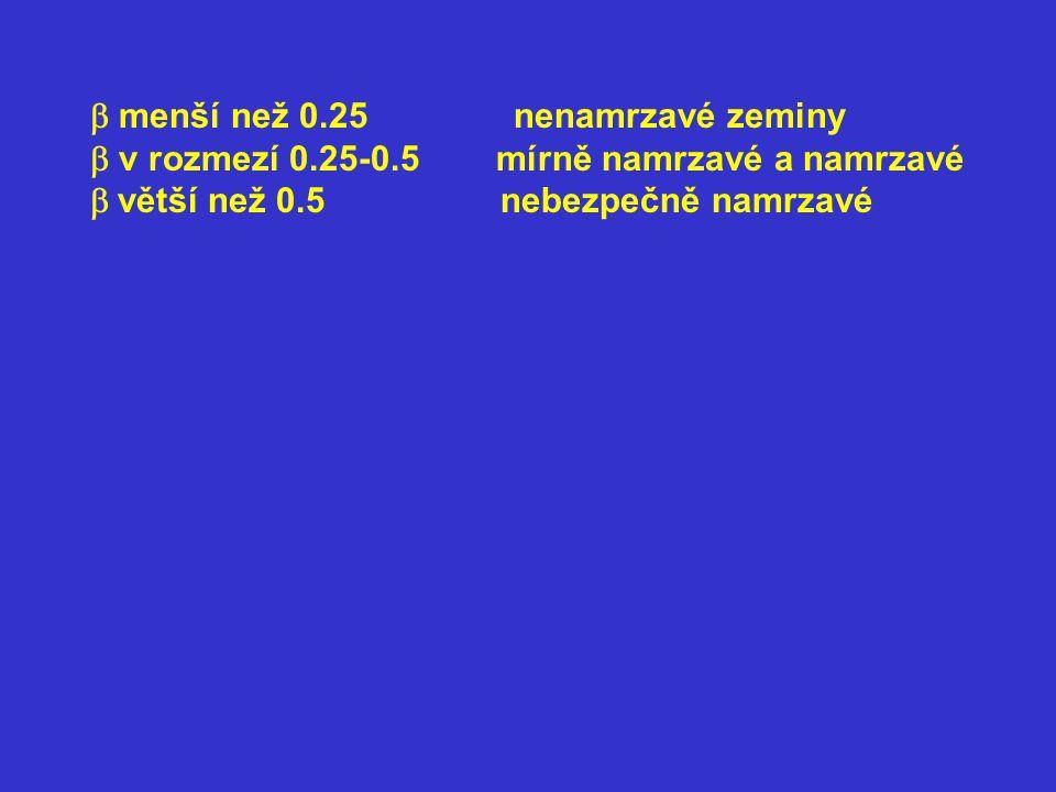  menší než 0.25 nenamrzavé zeminy  v rozmezí 0.25-0.5 mírně namrzavé a namrzavé  větší než 0.5 nebezpečně namrzavé