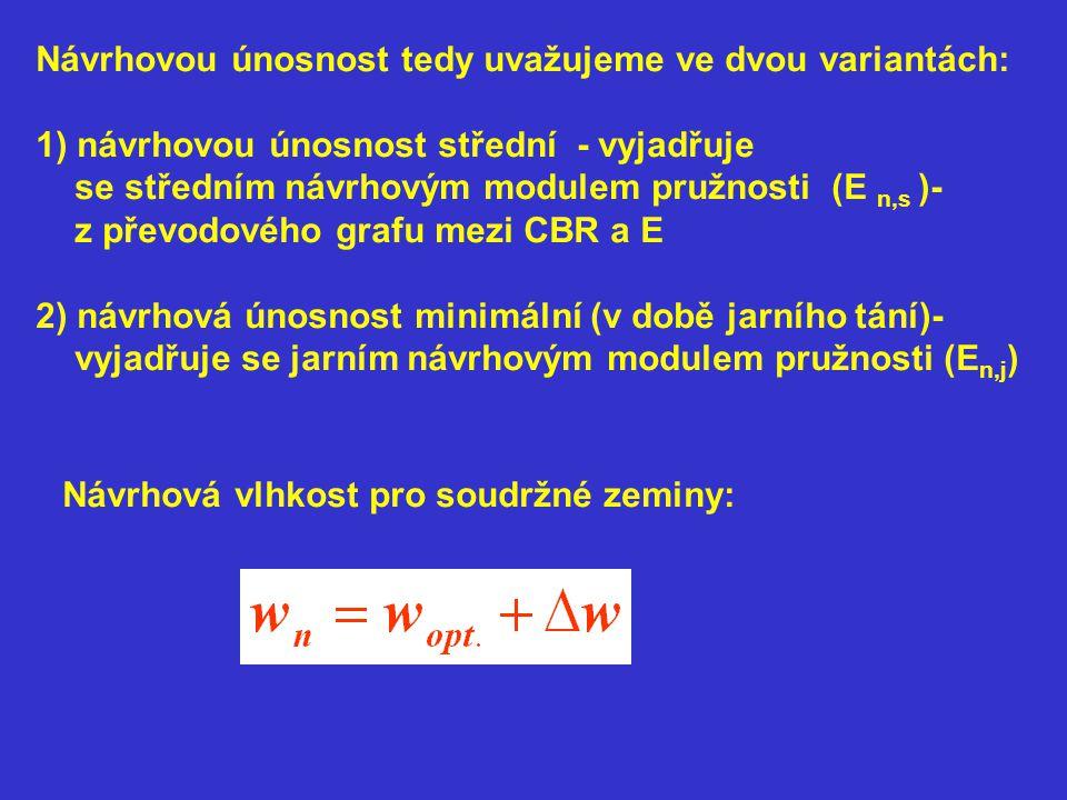 Návrhovou únosnost tedy uvažujeme ve dvou variantách: 1) návrhovou únosnost střední - vyjadřuje se středním návrhovým modulem pružnosti (E n,s )- z převodového grafu mezi CBR a E 2) návrhová únosnost minimální (v době jarního tání)- vyjadřuje se jarním návrhovým modulem pružnosti (E n,j ) Návrhová vlhkost pro soudržné zeminy: