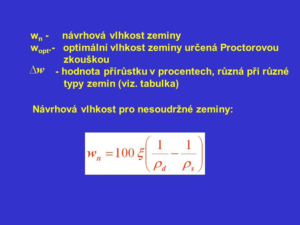 w n - návrhová vlhkost zeminy w opt.- optimální vlhkost zeminy určená Proctorovou zkouškou - hodnota přírůstku v procentech, různá při různé typy zemin (viz.