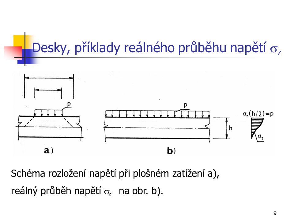 9 Desky, příklady reálného průběhu napětí  z Schéma rozložení napětí při plošném zatížení a), reálný průběh napětí  z na obr. b).